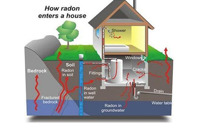 Radon Screening Halifax NS